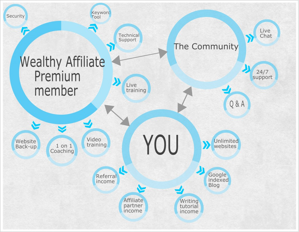 veelgestelde vragen over wealthy affiliate