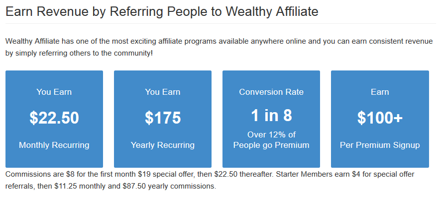 Het premium lidmaatschap van de Wealthy Affiliate Universiteit