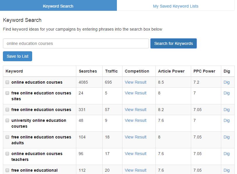 Zakelijke internet marketing opleiding